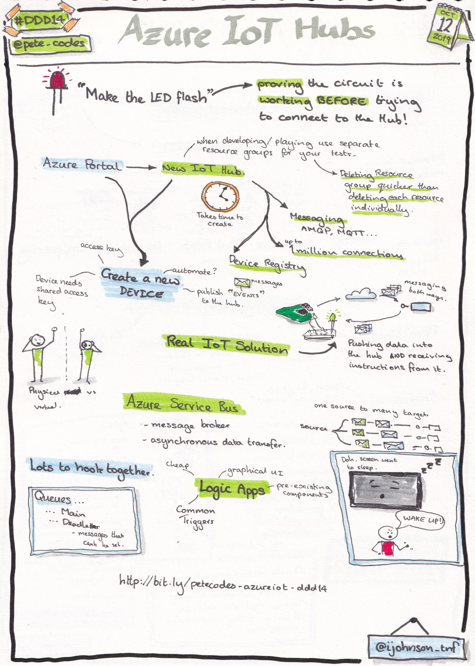 Sketchnotes from the talk 'Azure IoT Hubs' by Pete Gallagher