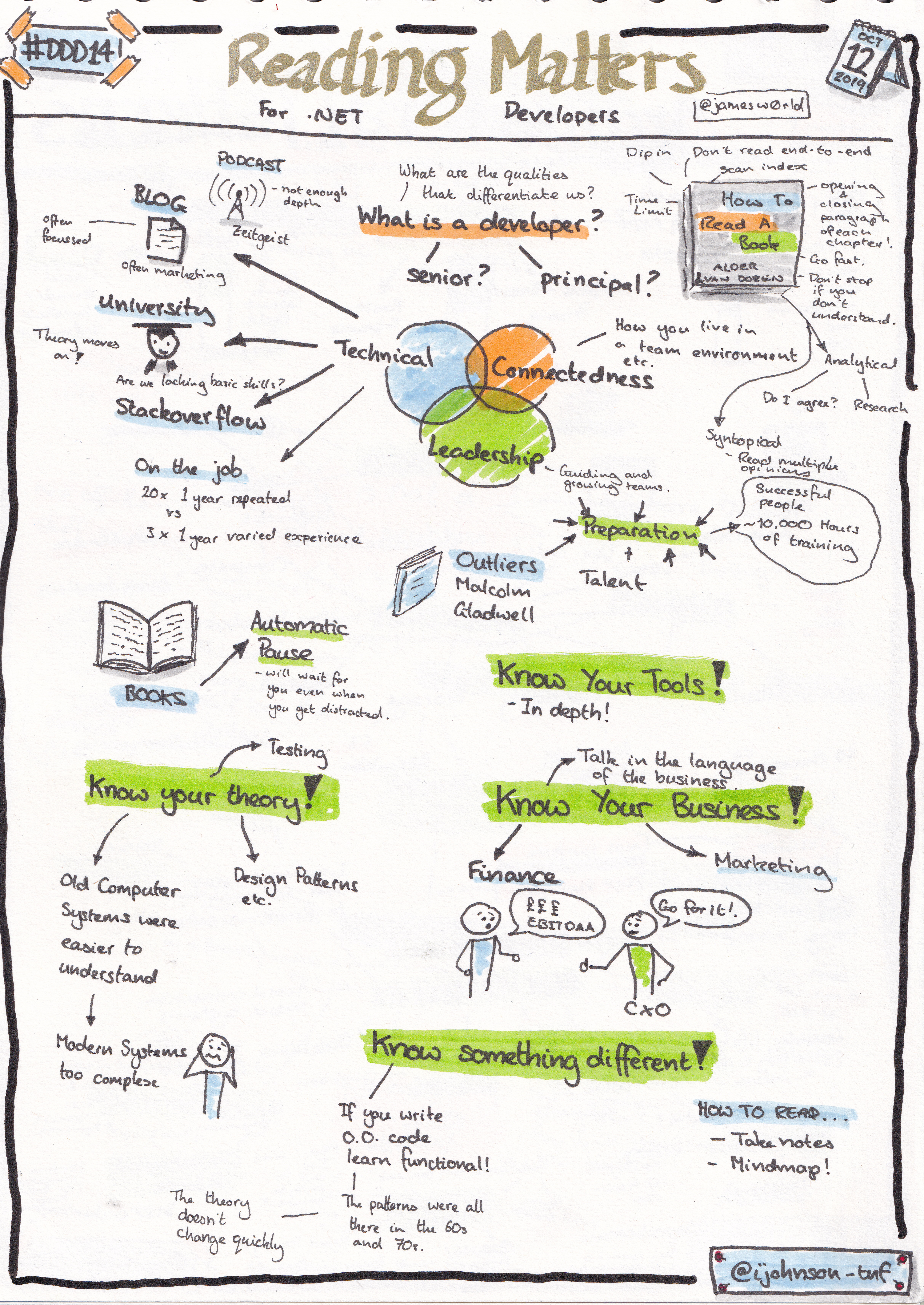 Sketchnotes from the talk 'Reading matters for .NET Developers' by James World