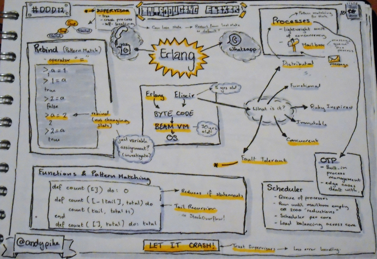 Sketchnotes from Introducting Elixir