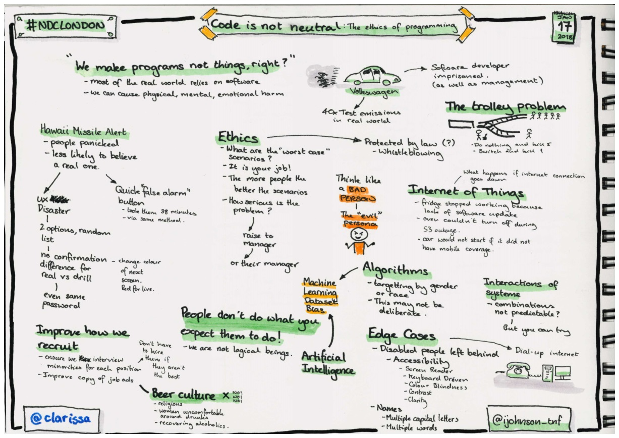 Sketchnotes about the ethics of programming