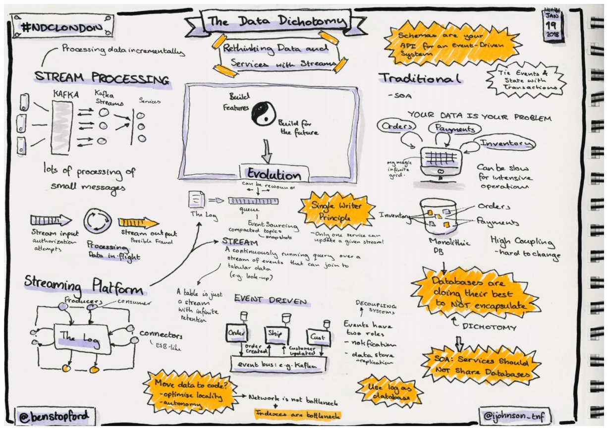 Sketchnotes about the data dichotomy by Ben Stopford