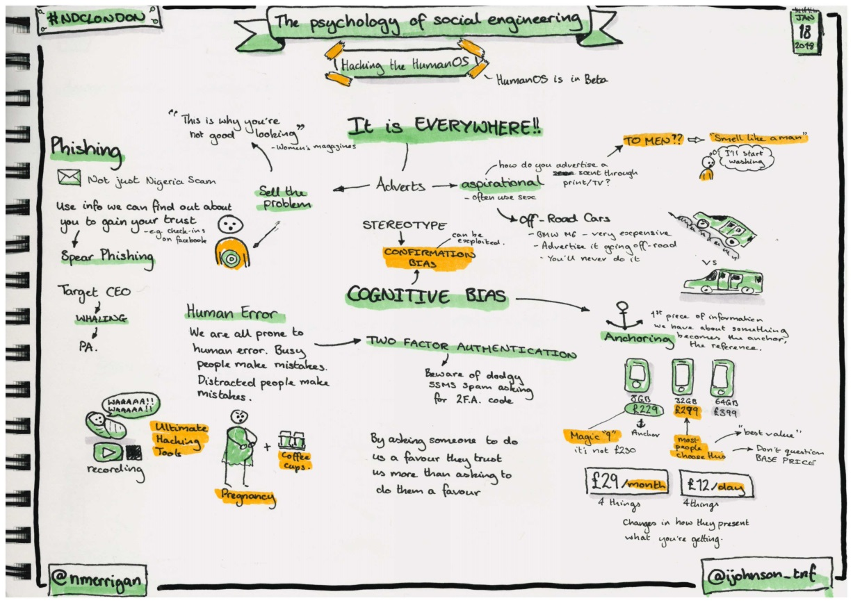 Sketchnotes about the psychology of social engineering