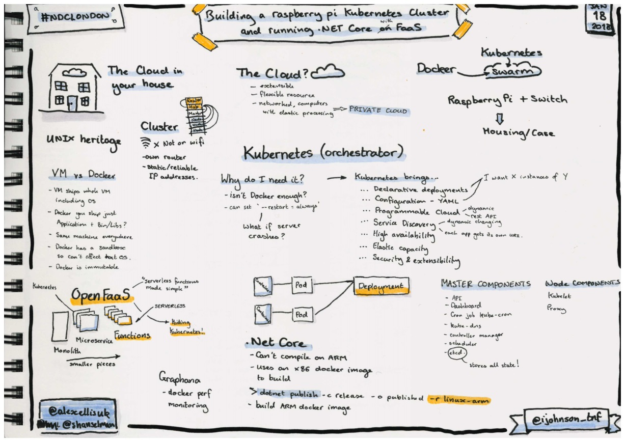 Sketchnotes about building a Raspberry Pi Kubernetes cluser and running .NET Core