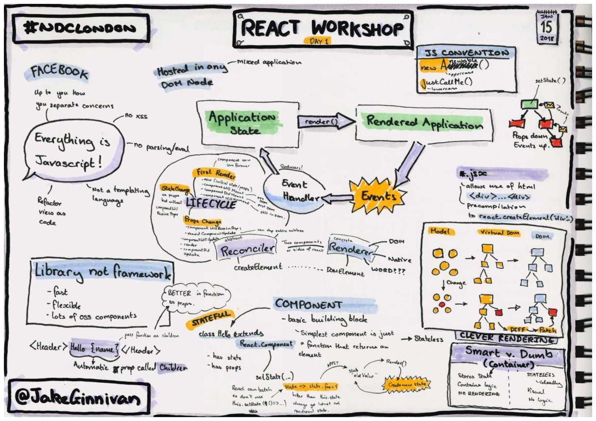 Sketchnotes from day 1 of the Jake Ginnivan's React Workshop at NDC London