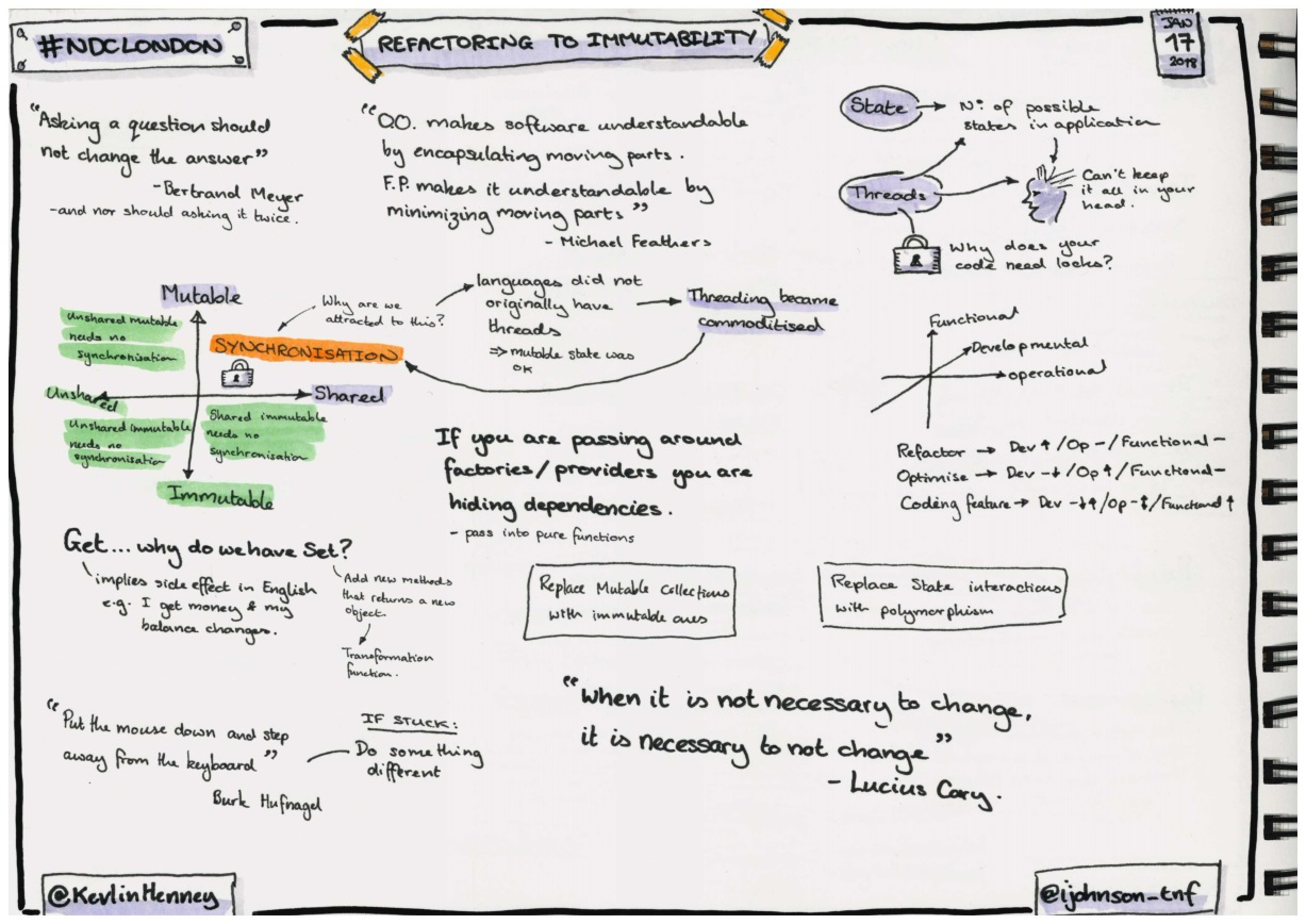 Sketchnotes about refactoring to immutability