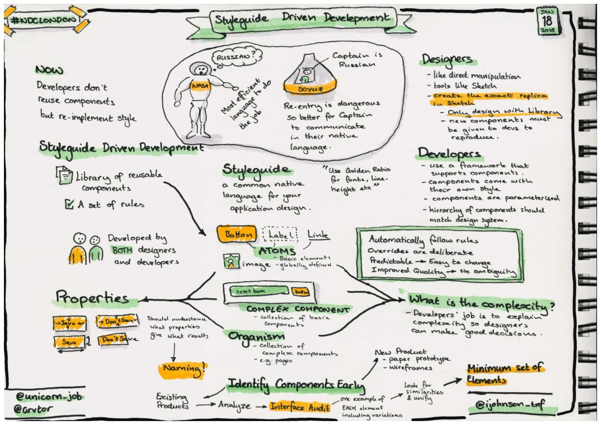 Sketchnotes about styleguide-driven development