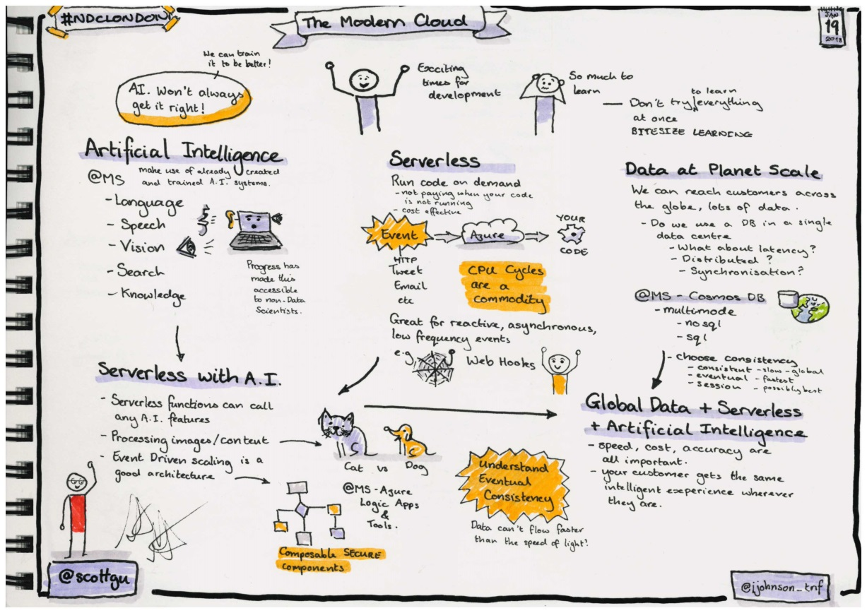 Sketchnotes about the modern cloud, by Scott Guthrie