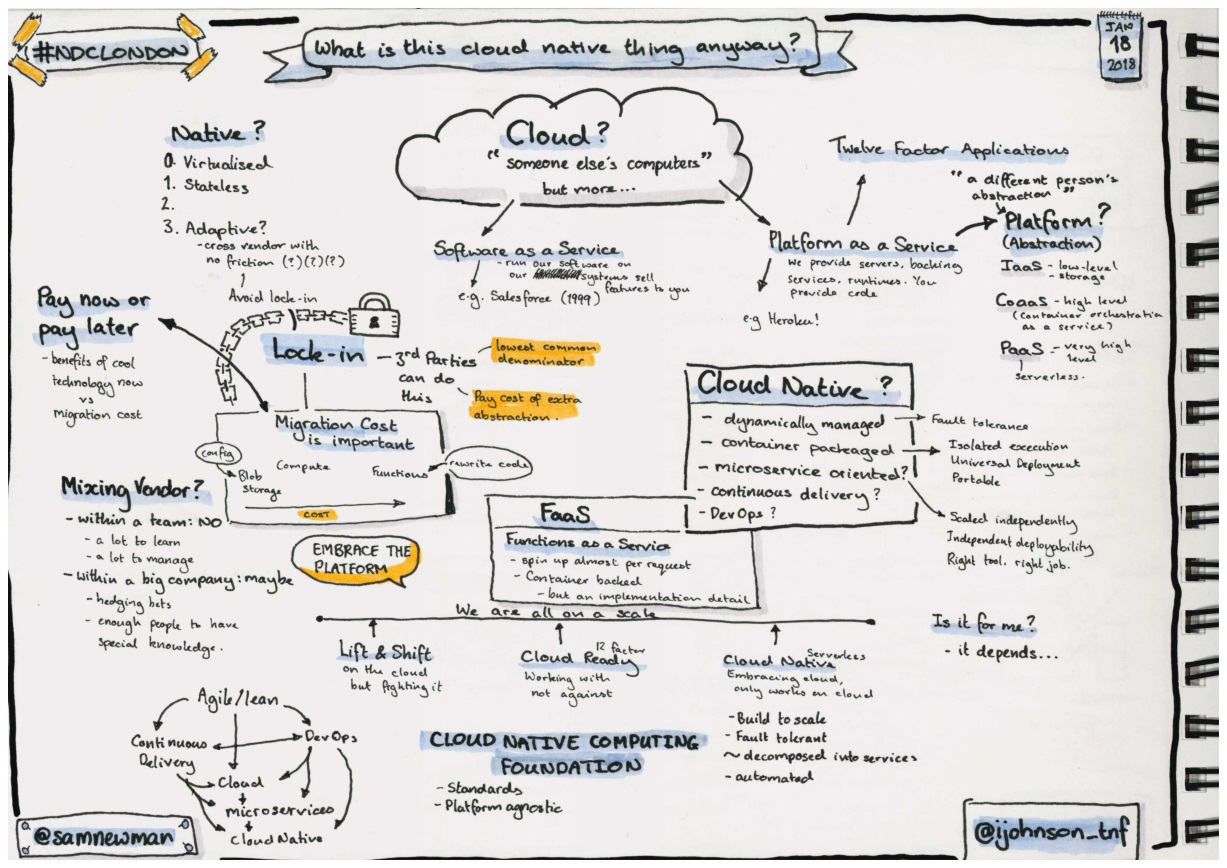 Sketchnotes about cloud native