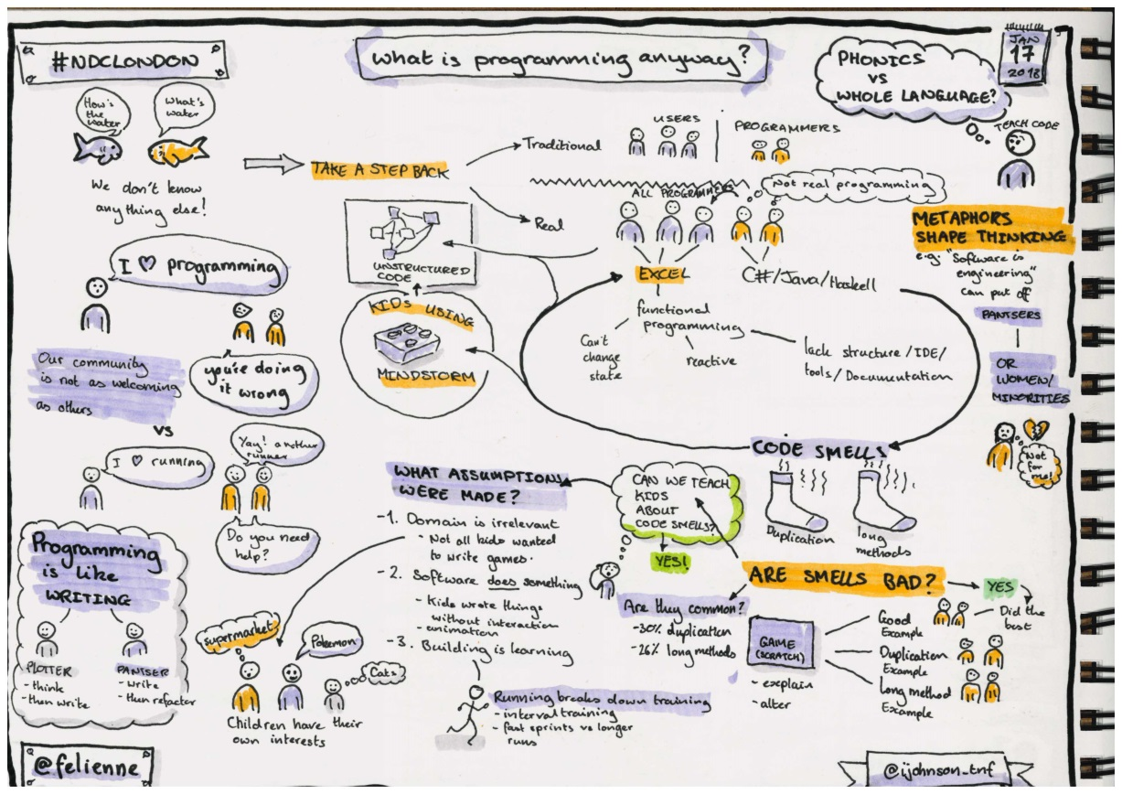 Sketchnotes from the keynote 'What is programming anyway?'