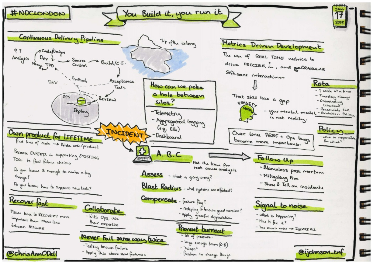 Sketchnotes from the power of technical decisions talk at NDC London